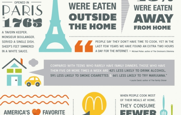 eating at home infographic